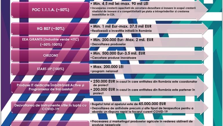 Iată care sunt posibilitățile de finanțare pentru IMM-uri în perioada următoare!